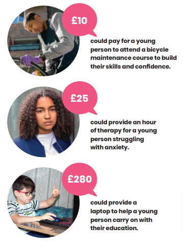 Three price points with pictures of young people: £10 could pay for a young person to attend a bicycle maintenance course to build their skills. £25 could provide an hour of therapy for a young person struggling with anxiety. $280 could provide a laptop to help a young person carry on with their education.